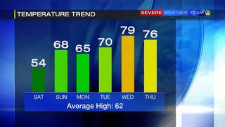 Temperatures to climb as week goes on (4/23/17)