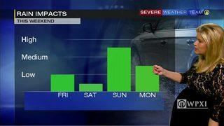 Rain chances into the weekend, rain totals so far this month