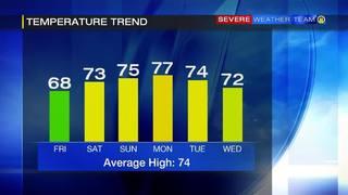 Temperature trend through Wednesday (5/27/17)