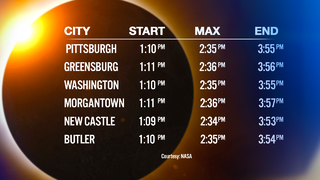 Best times to view the eclipse in the area