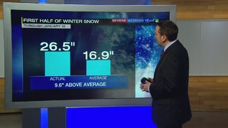 Snow averages above normal this winter