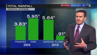 Comparing tropical rain events (9/18/18)