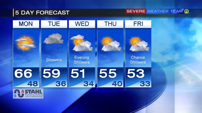 pittsburgh 5 day forecast